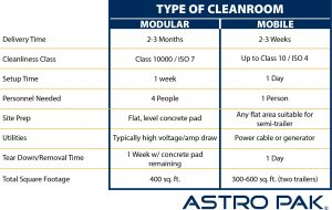 Mobile vs Modular Cleanroom Comparison Chart